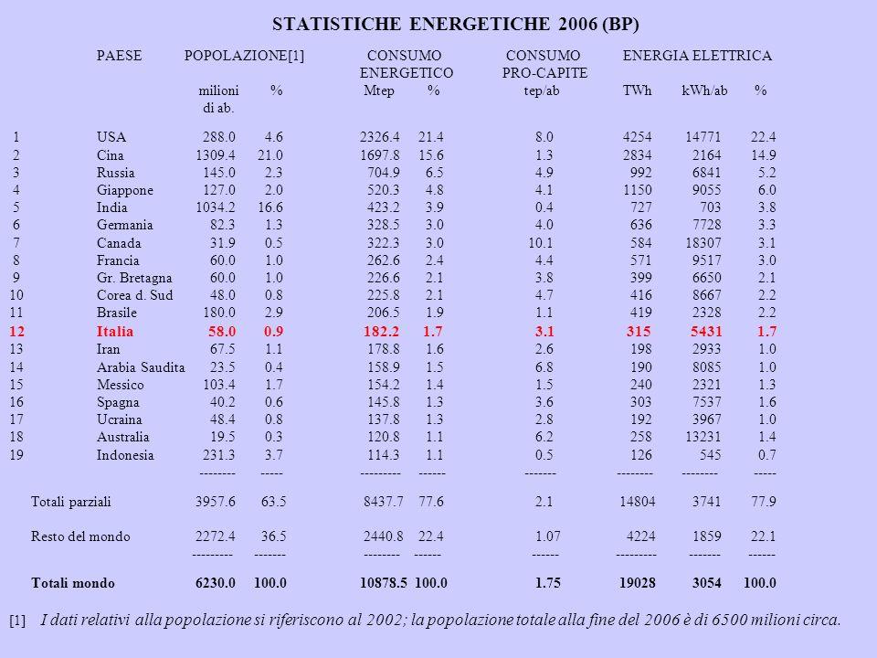 STATISTICHE ENERGETICHE 2006 (BP). PAESE. POPOLAZIONE[1]. CONSUMO